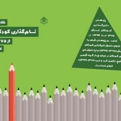 خلاصه پژوهش «نامگذاری  کودکان تهرانی از ۱۳۷۵ تا ۱۳۹۴» منتشر شد